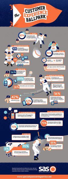 Customer Experience Infographic - SAS