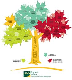 Student Affairs Tree! This would be great to do for my students with resources available to them throughout the university.