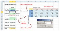 Excel is a well-known spreadsheet application. Spreadsheets allow you to handle numerical data and perform Calculations, Analysis, and Forecasting. So is that all it does? No, Excel allows you to do a lot more than this. You can perform many versatile tasks and functions and also a wide range of spreadsheet-related tasks. Read full excel tutorial here.