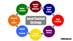 The Nifty Guide to Local Content Strategy and Marketing.  #contentmarketing #digitalmarketing