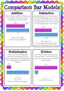 Comparison bar model poster for addition, subtraction, multiplication and division. Free and printable from Classroom Treasures. Math Tutor, Teaching Math, Math In Focus, Math Manipulatives, Numeracy, Math Addition, Addition Games, Fourth Grade Math, Singapore