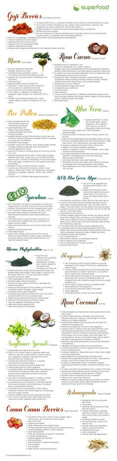 Here are some of the world's top rated superfoods and their benefits. - loved & pinned by www.omved.com