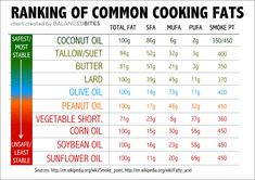 "What Are Safe Cooking Fats & Oils?Stay towards the top of the chart to avoid the worst PUFA. (I eat olive oil only as a salad dressing as it goes ""off"" when heated. Healthy Oils, Healthy Cooking, Get Healthy, Healthy Food, Healthy Recipes, Healthy Habits, Eating Healthy, Delicious Recipes, Health Coach"