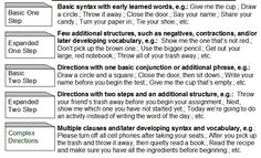 Following Directions training with free printables - includes directions using negatives and before/after instructions.
