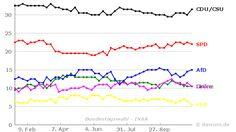 Umfrageverlauf: Bundestagswahl (#btw) - INSA - bis 22.11.2016