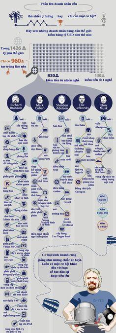 Các tỷ phú thế giới khởi nghiệp bằng nghề gì? http://forum.vietdesigner.net/threads/infographic-cac-ty-phu-the-gioi-khoi-nghiep-bang-nghe-gi.50024/
