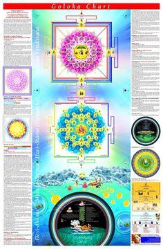 GOLOKA CHART AVAILABLE Read it here: http://m.dandavats.com/?p=1729 Goloka Chart- a depiction of the spiritual world, based on Brahma samhita, Laghu Bhagavatamrta, Brhad Bhagavatamrta, Srimad Bhagavatam and Caitanya Caritamrta has been printed