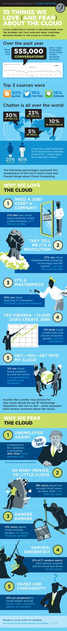 10 things we love (and fear) about the cloud #cloudcomputing