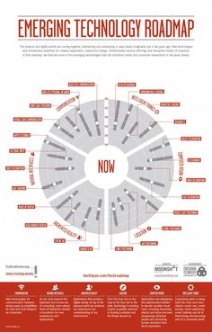 emerging tech roadmap by Barkley