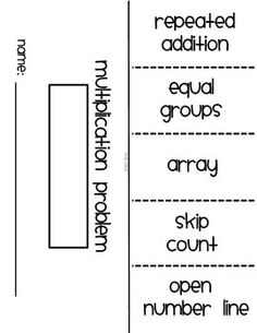 This is great resource for introducing the basic strategies of multiplication. The strategies included are: *repeated addition *an array *open number line *skip counting *equal groups Included is a worksheet and a flipbook template that can be used with any multiplication equation. Students show the different strategies for the given multiplication problem. Perfect for homework or a math center activity.