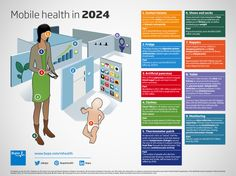 Infographic: Where Will mHealth Be in 2024?   mobile health news Mobile Devices mHealth news mHealth infographic Bupa Health