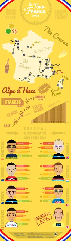 Le Tour de France 2013 infographic - Character designs inspired by the work of RichMitch.co.uk http://cobbastevens.com/2013/06/29/le-tour-de-france-preview-2013-infographic/