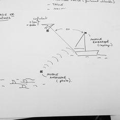 Des usages des drones en mer.