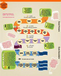 Infographie sur le systme scolaire français