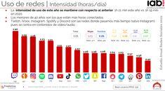 Estudios sobre redes sociales en España 2021 – aprendo y lo cuento La Red, Bar Chart, Periodic Table, Socialism, Studios, Social Networks, Periodic Table Chart, Periotic Table, Bar Graphs
