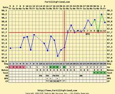 Fertility Friend - Ovulation Calculator, Ovulation Calendar, Fertility and BBT Chart and Fertility Tracker. Fertility Chart, Fertility Tracker, Basal Body Temperature Chart, Friends Website, Ovulation Calculator, Ovulation Calendar, Pregnancy, Baby