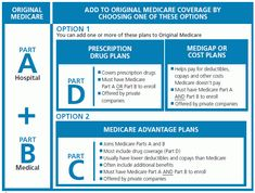 learn about medicare and filling gaps in coverage Free Health Insurance, Health Insurance Coverage, Retirement Advice, Retirement Planning, Community Health Nursing, Health Information Management, Healthcare Careers, Medical Billing And Coding, Insurance Marketing
