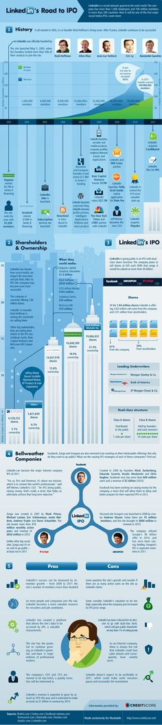Historical | LinkedIn's road to IPO | #infographic