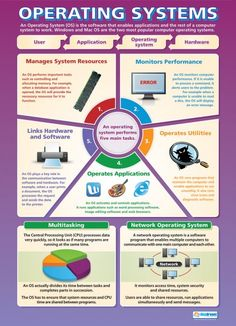 A Computer System | Computing Educational School Posters ...
