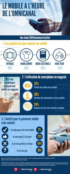 Quels sont les produits les plus achetés sur mobile et où en est le m-paiement…