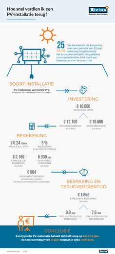 Pv-installatie Infographic, Map, Infographics, Location Map, Maps, Visual Schedules