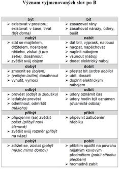 Vyjmenovaná slova po b a problémové dvojice Bingo, Homeschool, Language, English, Teaching, Education, Literature, English Language