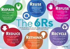 The Rs Of Sustainability Poster Reduce Reuse Recycle - The Rs Of Sustainability In A Stunning Poster By The Poster Point Sustainable Design And Reduce Reuse Recycle At The Heart Of The Dt National Curriculum The Rs Of Sustainability Presented A Sustainable Schools, Sustainable Development, Sustainable Design, Waste Segregation, Classroom Wall Displays, Sustainability Projects, Nachhaltiges Design, Design Tech, Save Environment