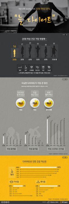 20대 여성 생활 건강…60~70대보다 나쁘다 [인포그래픽] #Women / #Infographic ⓒ 비주얼다이브 무단 복사·전재·재배포 금지