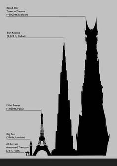 How the Barad Dur, Tower of Sauron compares to a few earthly constructions