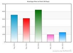 Average number of @Pinterest Pins by new users in the first 30 days.