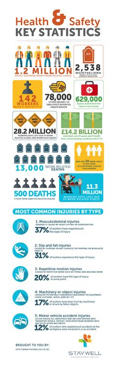 staywell infographics-01
