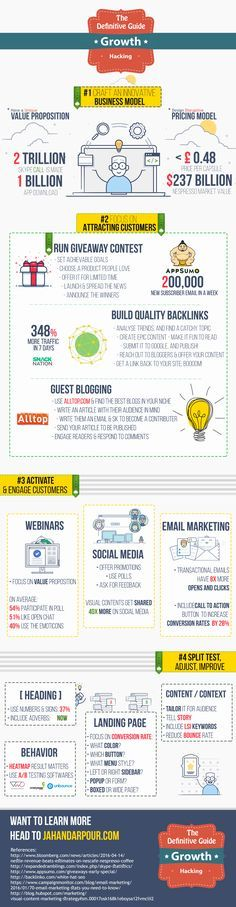 The Definitive Guide Growth Hacking - Business Infographic Examples, Marketing Infographic Examples Inbound Marketing, Marketing Direct, Marketing En Internet, Marketing Automation, Online Marketing, Social Media Marketing, Digital Marketing, Affiliate Marketing, Marketing Technology
