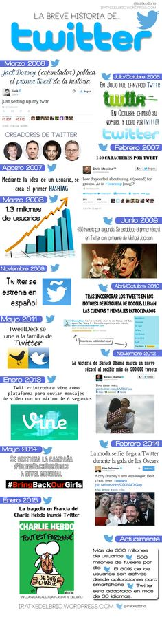 La breve Historia de Twitter #infografia #infographic #socialmedia