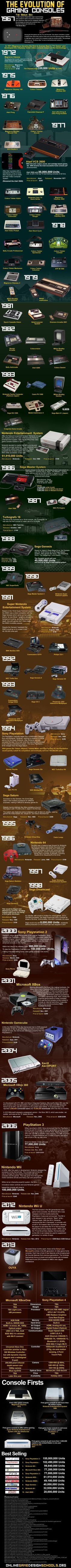 The Evolution of #gaming Consoles (1969 - 2013) This is cool!!