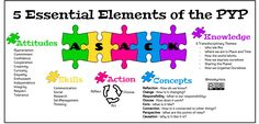 5 Essential Elements of the PYP