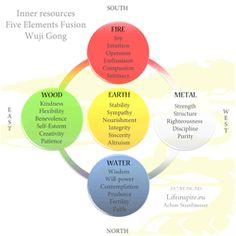 Registrering til eventet 5 Elements Fusion Wuji Gong - Odense - Lifeinspire