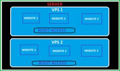 VPS Hosting – Managed or Unmanaged? check out http://urbesthost.com/vps-hosting/