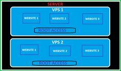 VPS Hosting – Managed or Unmanaged? check out http://urbesthost.com/vps-hosting/