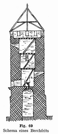 Cross section of a typical Bergfried, from Piper's classic text