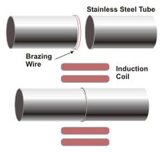 induction brazing stainless steel tubes