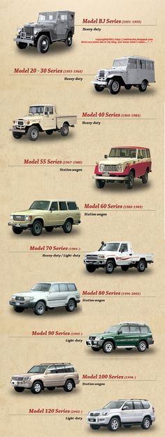 Toyota Land Cruiser History