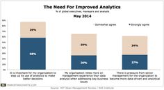 Study: Top Execs Want to See More Use of Analytics Learn how to make money online  http://mapforsuccess.weebly.com/homelondie.html