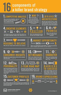 16 Components of a Killer Brand Strategy [Infographic] 16 Components o . - 16 Components of a Killer Brand Strategy [Infographic] 16 Components of a Killer Brand St - Inbound Marketing, Affiliate Marketing, Marketing En Internet, Online Marketing, Social Media Marketing, Marketing Ideas, Marketing Branding, Marketing Plan Template, Marketing Quotes