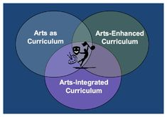 Arts Integration - Three Variations
