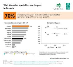 70% of Canadian primary care doctors thought their patients often experienced long wait times to see a specialist.