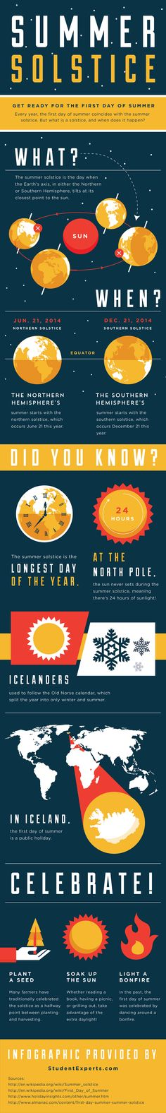 The summer solstice marks the first day of summer. Celebrate this event with ideas from this infographic!