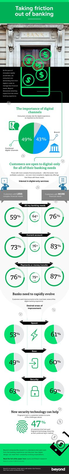 beyond #fintech #infographic us-1-1024.jpg (1024×6984)