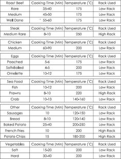 Convection Oven Conversion Chart Using The Convection Cooking Calculator At Www Convection