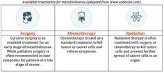 #Mesothelioma treatment options..