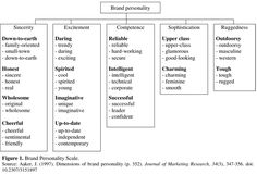 dimensions of brand personality - Google Search